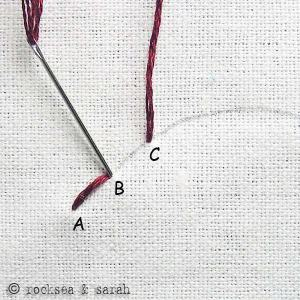 Back stitch: I also tried using a double running stitch, where you use a running stitch one way and then a running stitch back again, filling in all the spaces. Source: Rocksea & Sarah.